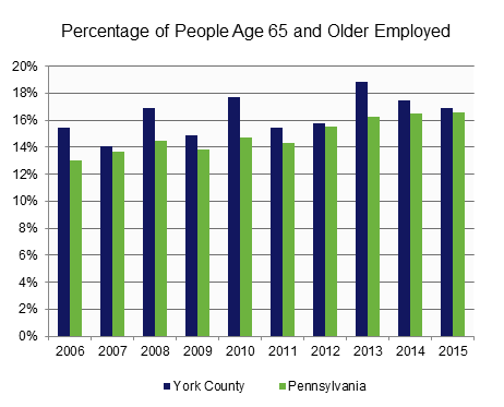 Employed - Age 65 and Older.