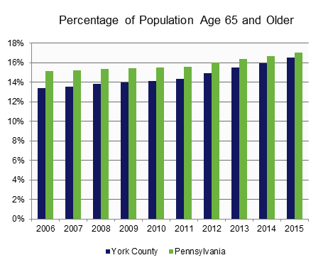 Population: Age 65 and Older and Age 85 and Older.