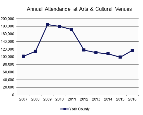 Attendance: Art and Cultural Events.