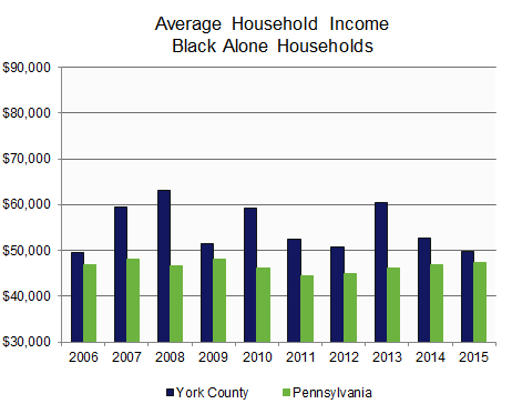 Income: Average Household by Race.
