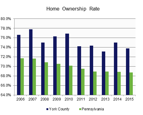 Home Ownership Rate.
