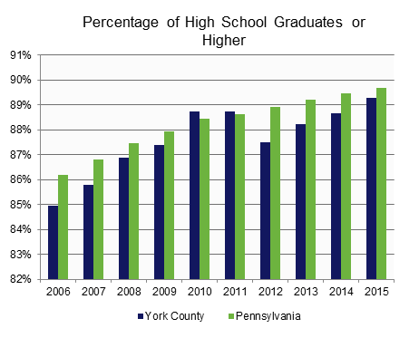 High School Graduates & Bachelor's Degrees or Higher.