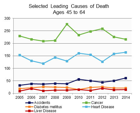 Leading Causes of Death by Age.